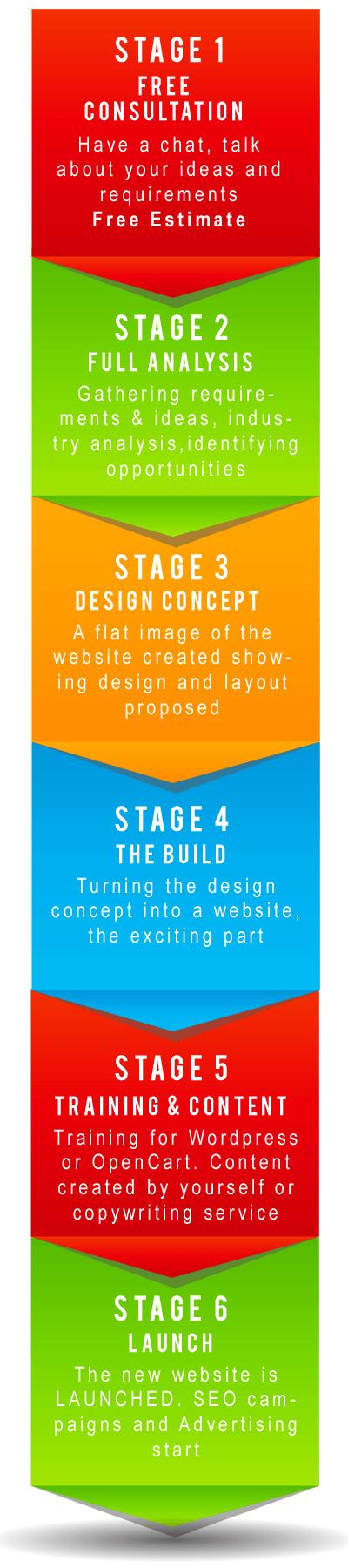 web design process